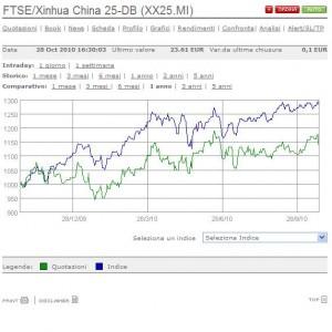 Ecco come un ETF riesce a replicare un indice a cui è riferito